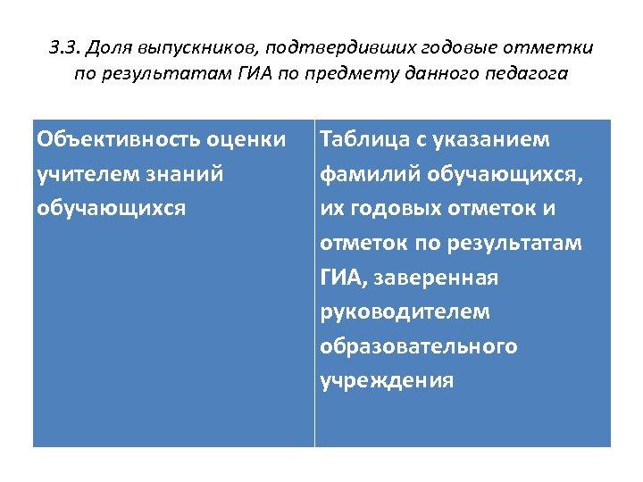 3. 3. Доля выпускников, подтвердивших годовые отметки по результатам ГИА по предмету данного педагога