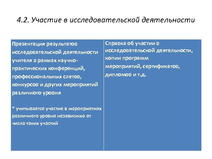 4. 2. Участие в исследовательской деятельности Презентация результатов исследовательской деятельности учителя в рамках научнопрактических