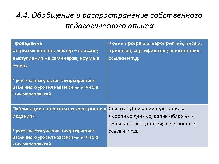 4. 4. Обобщение и распространение собственного педагогического опыта Проведение открытых уроков, мастер – классов;