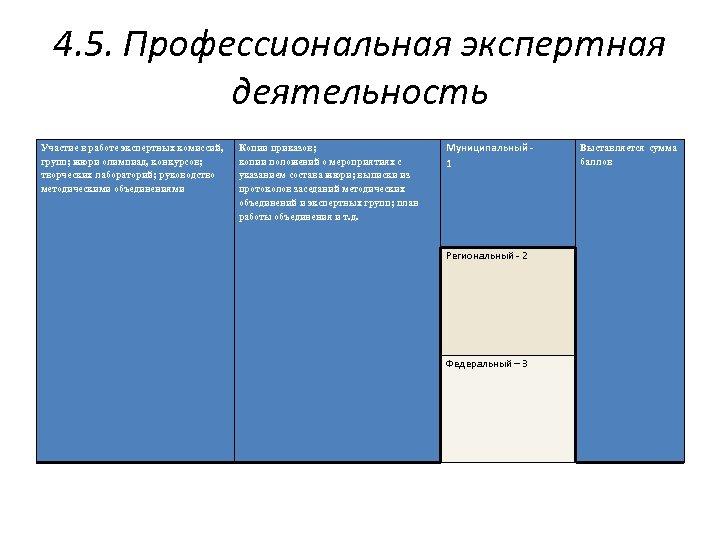 4. 5. Профессиональная экспертная деятельность Участие в работе экспертных комиссий, групп; жюри олимпиад, конкурсов;