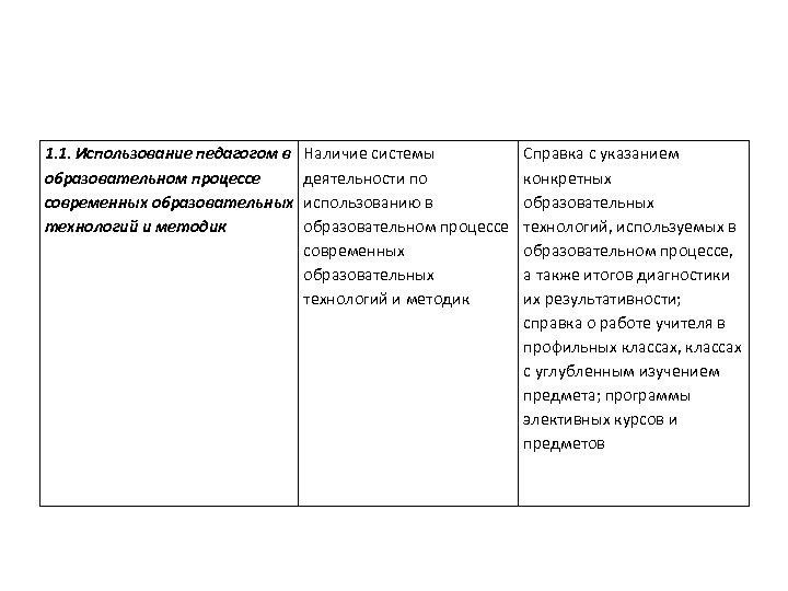 1. 1. Использование педагогом в образовательном процессе современных образовательных технологий и методик Наличие системы