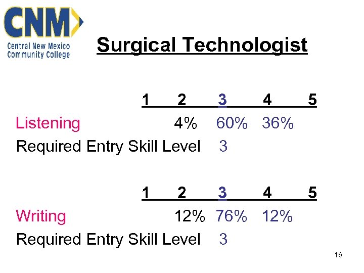 Surgical Technologist 1 2 3 4 5 Listening 4% 60% 36% Required Entry Skill