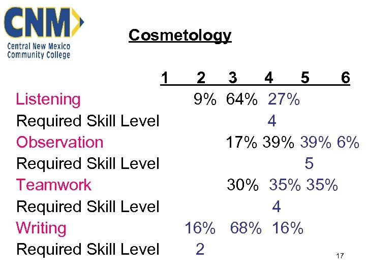 Cosmetology 1 Listening Required Skill Level Observation Required Skill Level Teamwork Required Skill Level