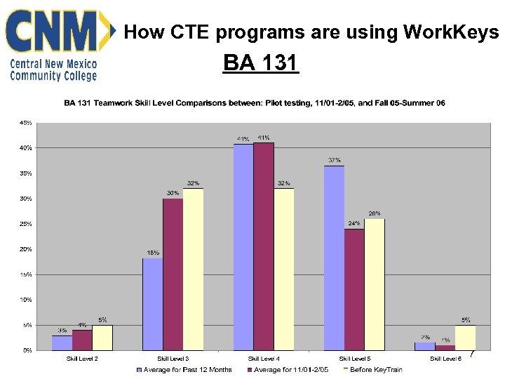 How CTE programs are using Work. Keys BA 131 7