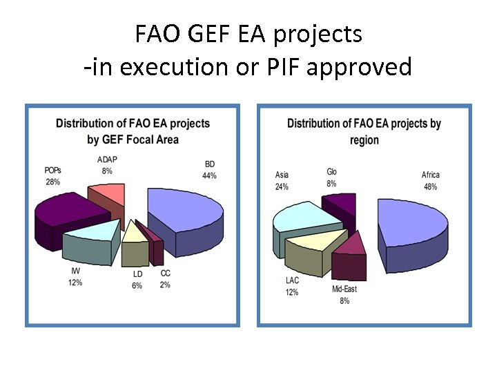 FAO GEF EA projects -in execution or PIF approved