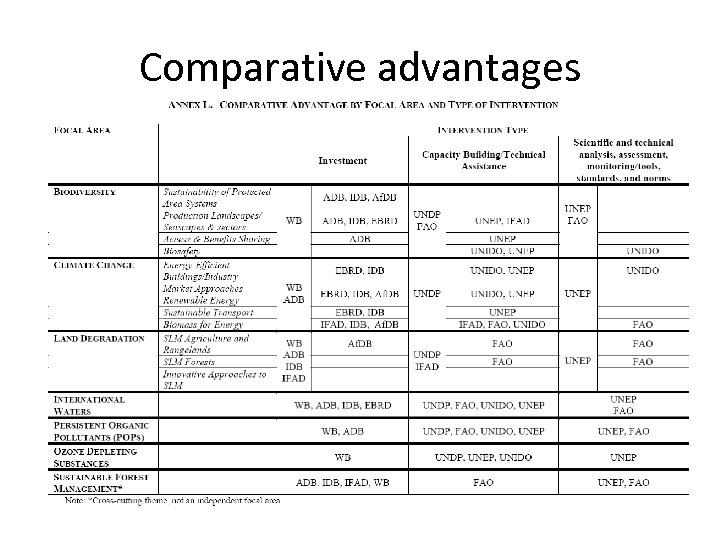 Comparative advantages 5