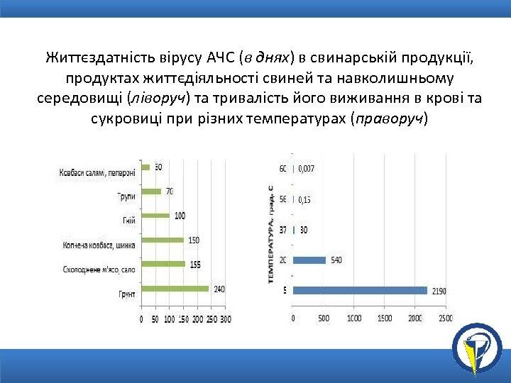 Життєздатність вірусу АЧС (в днях) в свинарській продукції, продуктах життєдіяльності свиней та навколишньому середовищі