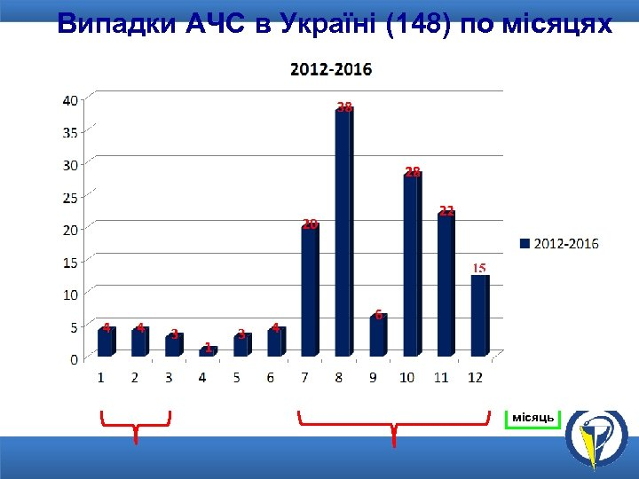 Випадки АЧС в Україні (148) по місяцях місяць