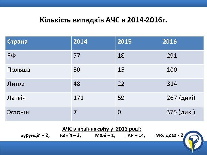 Кількість випадків АЧС в 2014 -2016 г. Страна 2014 2015 РФ 77 18 291