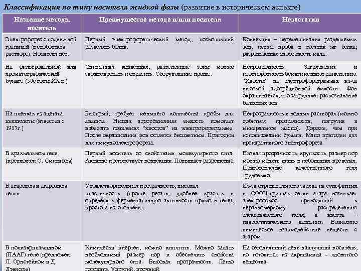 Классификация по типу носителя жидкой фазы (развитие в историческом аспекте) Название метода, носитель Преимущества