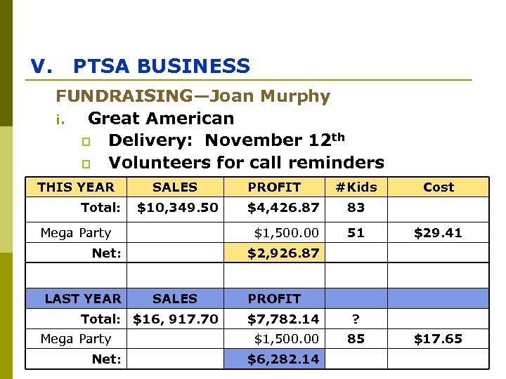 V. PTSA BUSINESS FUNDRAISING—Joan Murphy i. Great American p Delivery: November 12 th p