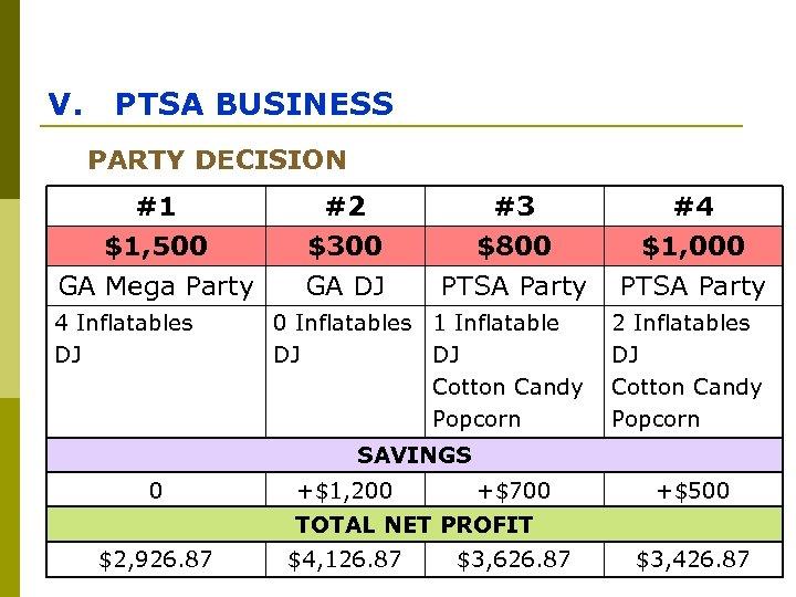 V. PTSA BUSINESS PARTY DECISION #1 $1, 500 GA Mega Party 4 Inflatables DJ