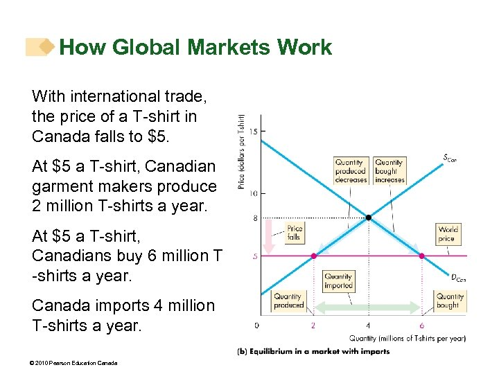 How Global Markets Work With international trade, the price of a T-shirt in Canada