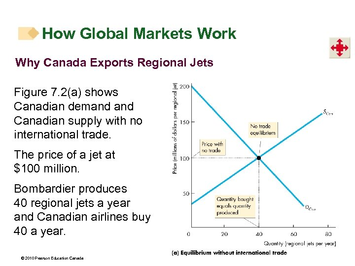 How Global Markets Work Why Canada Exports Regional Jets Figure 7. 2(a) shows Canadian