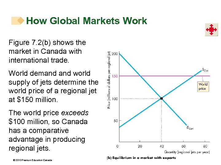 How Global Markets Work Figure 7. 2(b) shows the market in Canada with international