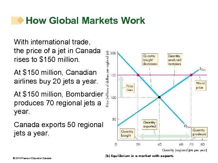 How Global Markets Work With international trade, the price of a jet in Canada