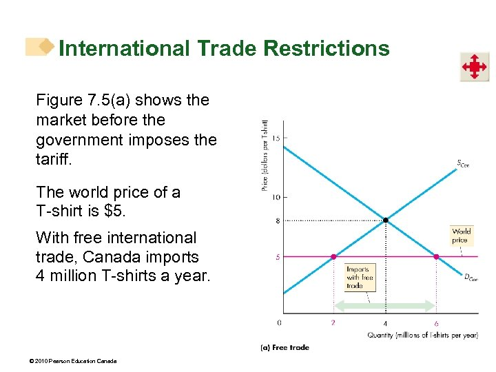 International Trade Restrictions Figure 7. 5(a) shows the market before the government imposes the