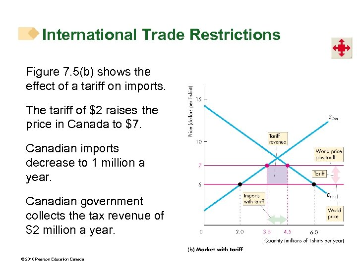 International Trade Restrictions Figure 7. 5(b) shows the effect of a tariff on imports.