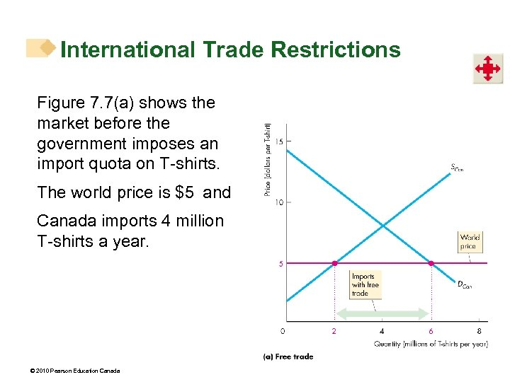 International Trade Restrictions Figure 7. 7(a) shows the market before the government imposes an