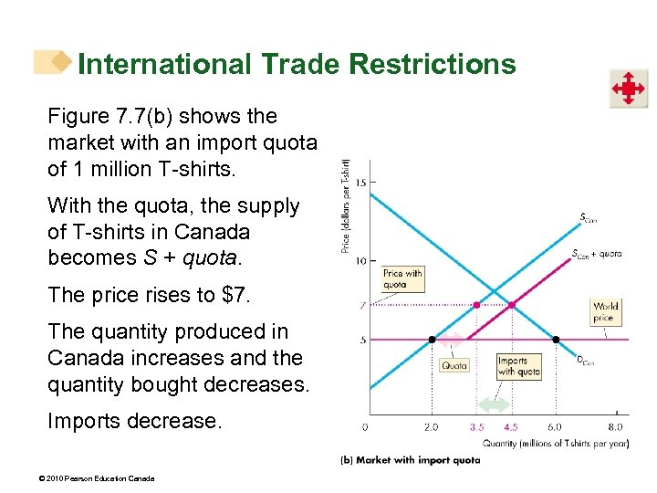International Trade Restrictions Figure 7. 7(b) shows the market with an import quota of