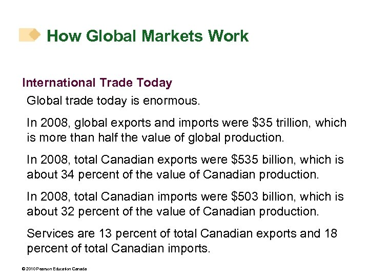 How Global Markets Work International Trade Today Global trade today is enormous. In 2008,