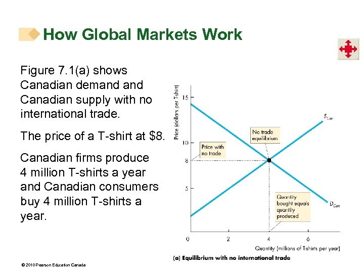 How Global Markets Work Figure 7. 1(a) shows Canadian demand Canadian supply with no