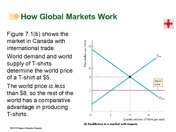 How Global Markets Work Figure 7. 1(b) shows the market in Canada with international
