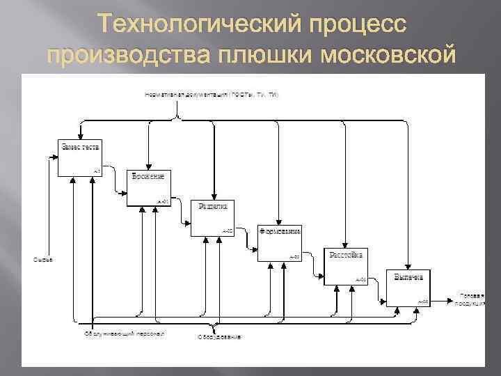 Технологический процесс производства плюшки московской