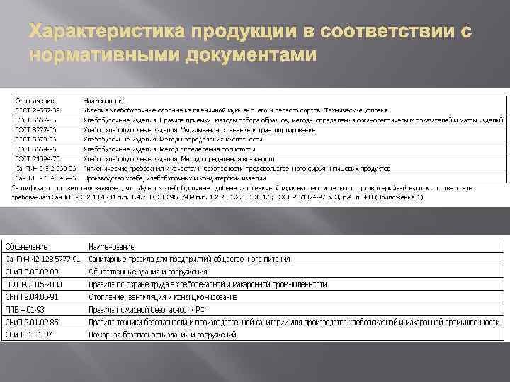Характеристика продукции в соответствии с нормативными документами