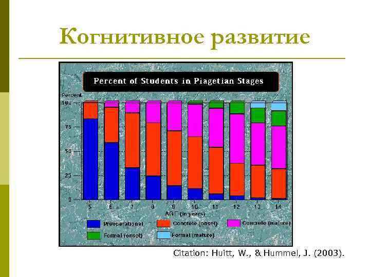 Когнитивное развитие Citation: Huitt, W. , & Hummel, J. (2003).