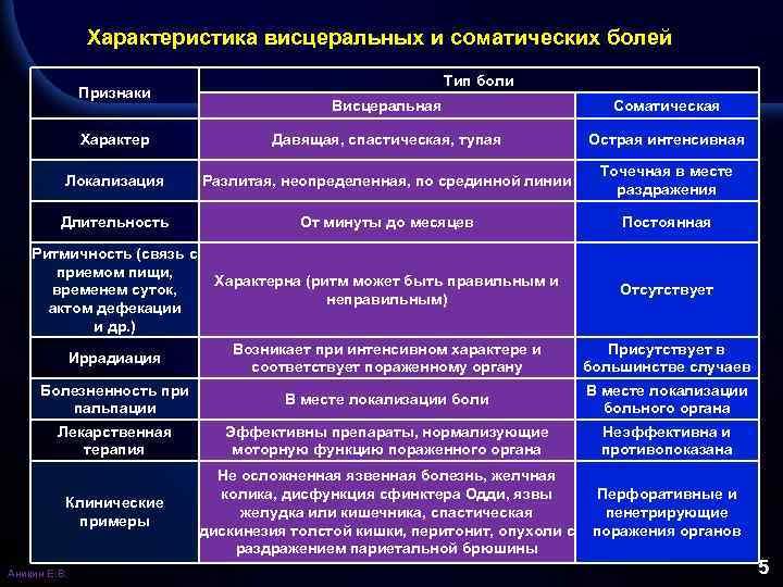Характеристика висцеральных и соматических болей Признаки Тип боли Висцеральная Соматическая Характер Давящая, спастическая, тупая