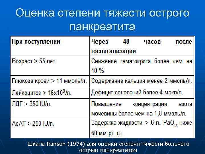 Оценка степени тяжести острого панкреатита Шкала Ranson (1974) для оценки степени тяжести больного острым
