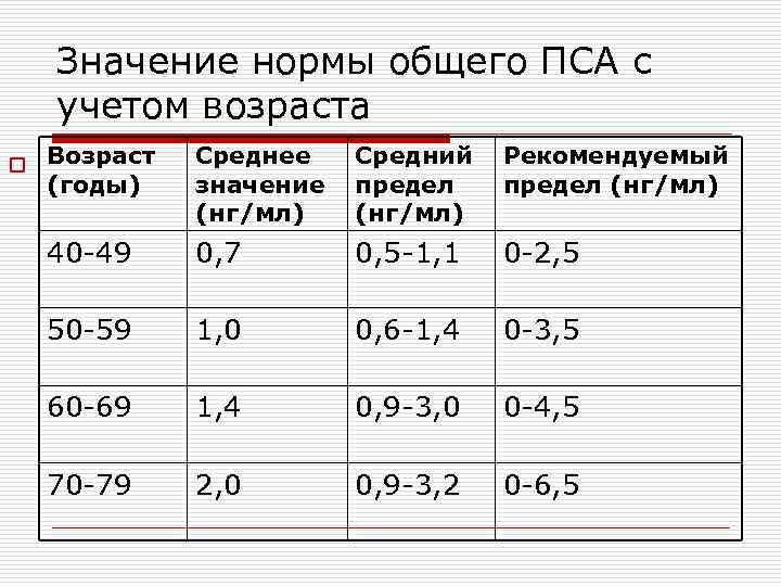 Значение нормы общего ПСА с учетом возраста o Возраст (годы) Среднее значение (нг/мл) Средний