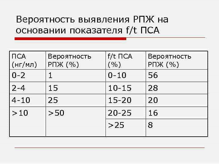 Вероятность выявления РПЖ на основании показателя f/t ПСА (нг/мл) Вероятность РПЖ (%) f/t ПСА