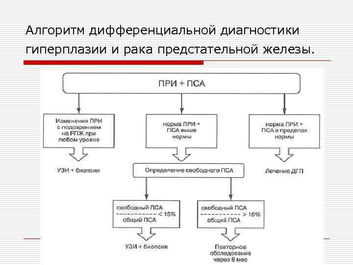 Алгоритм дифференциальной диагностики гиперплазии и рака предстательной железы.