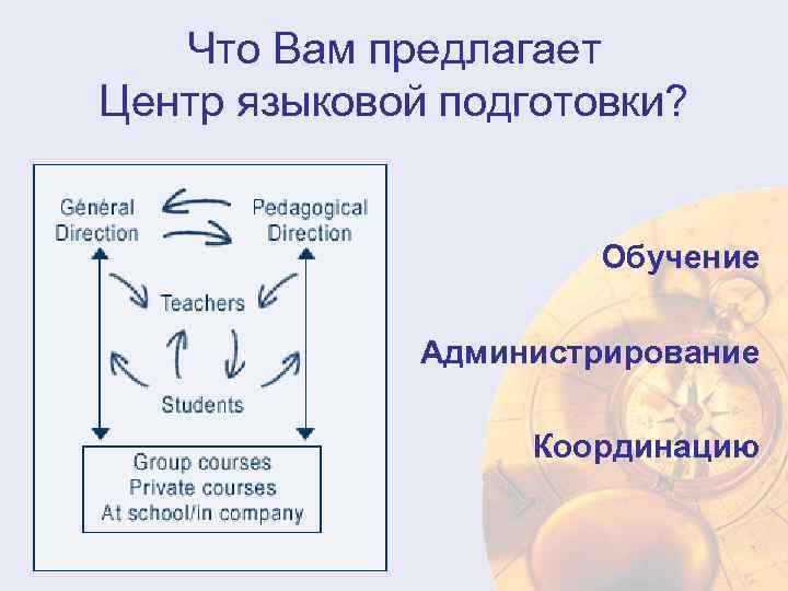 Что Вам предлагает Центр языковой подготовки? Обучение Администрирование Координацию
