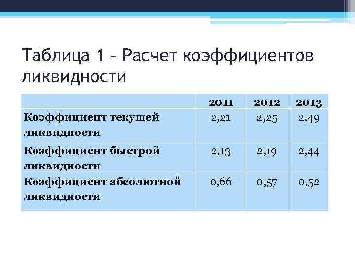 Таблица 1 – Расчет коэффициентов ликвидности Коэффициент текущей ликвидности 2011 2, 21 2012 2,