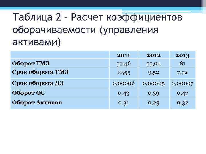 Таблица 2 – Расчет коэффициентов оборачиваемости (управления активами) Оборот ТМЗ 2011 50, 46 2012