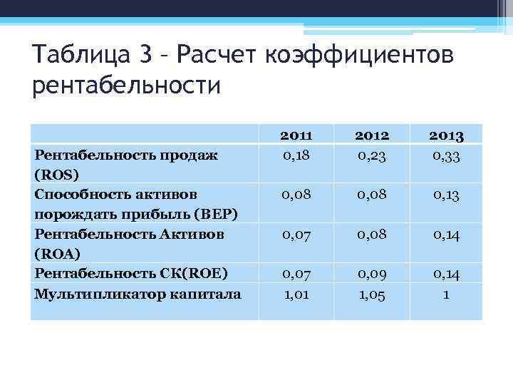 Таблица 3 – Расчет коэффициентов рентабельности Рентабельность продаж (ROS) Способность активов порождать прибыль (BEP)