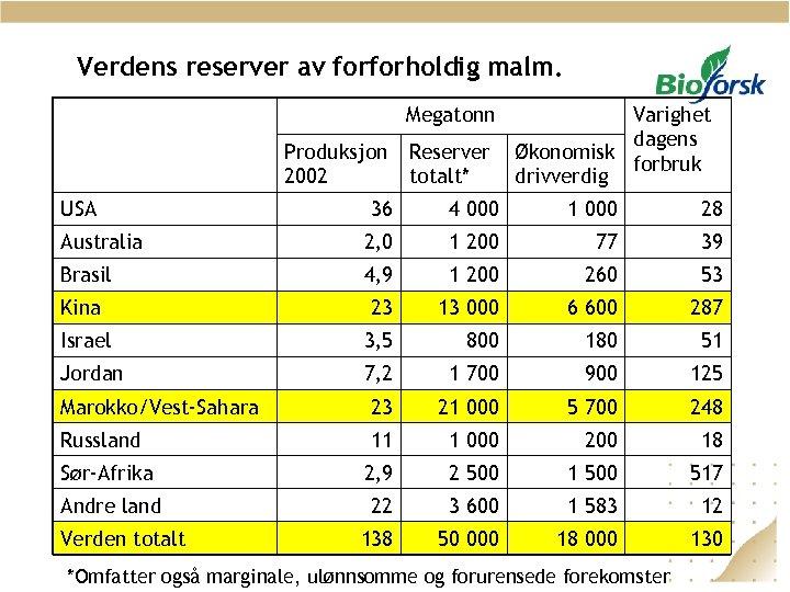Verdens reserver av forforholdig malm. Megatonn Produksjon 2002 USA Reserver totalt* Varighet dagens Økonomisk