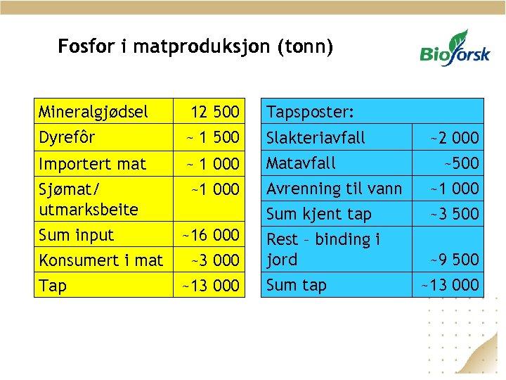 Fosfor i matproduksjon (tonn) Mineralgjødsel Dyrefôr 12 500 ~ 1 500 Tapsposter: Importert mat