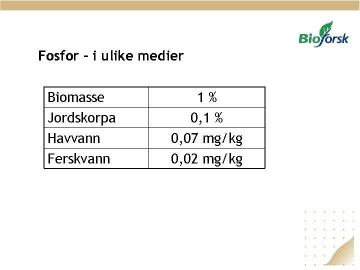 Fosfor – i ulike medier Biomasse Jordskorpa Havvann Ferskvann 1% 0, 1 % 0,