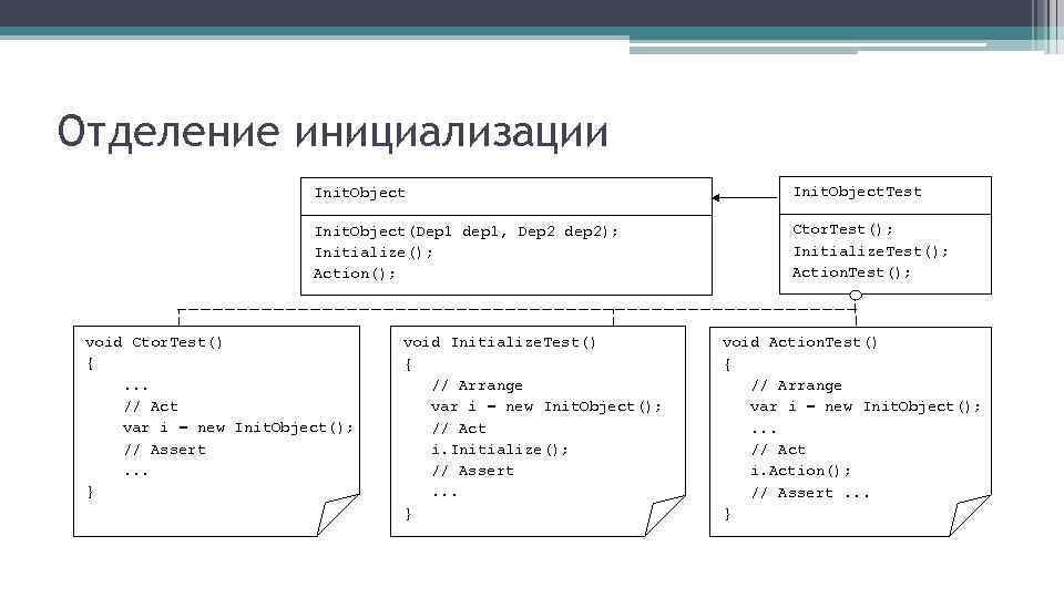 Отделение инициализации Init. Object. Test Init. Object(Dep 1 dep 1, Dep 2 dep 2);