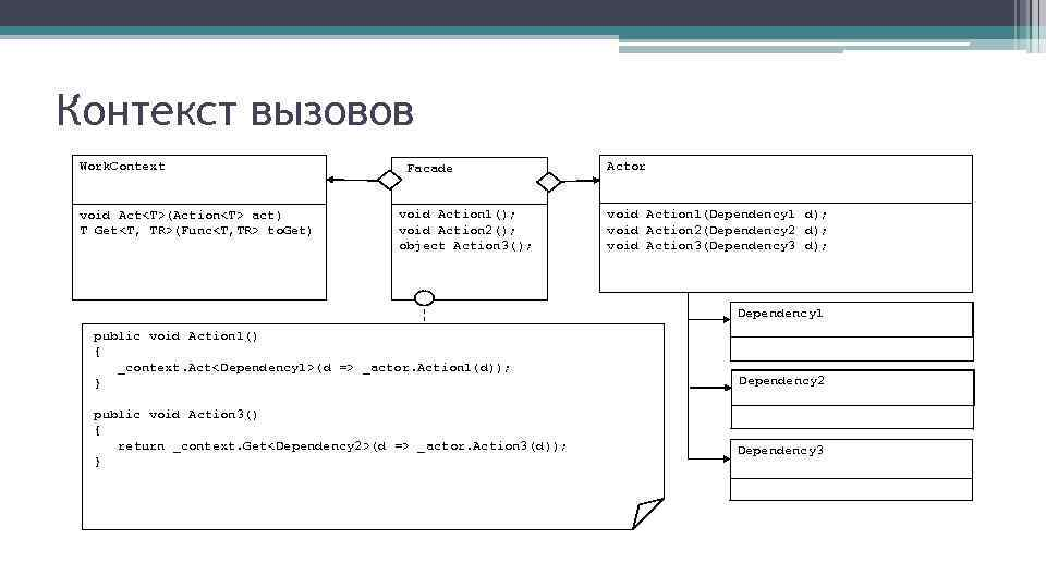 Контекст вызовов Work. Context Facade Actor void Act<T>(Action<T> act) T Get<T, TR>(Func<T, TR> to.