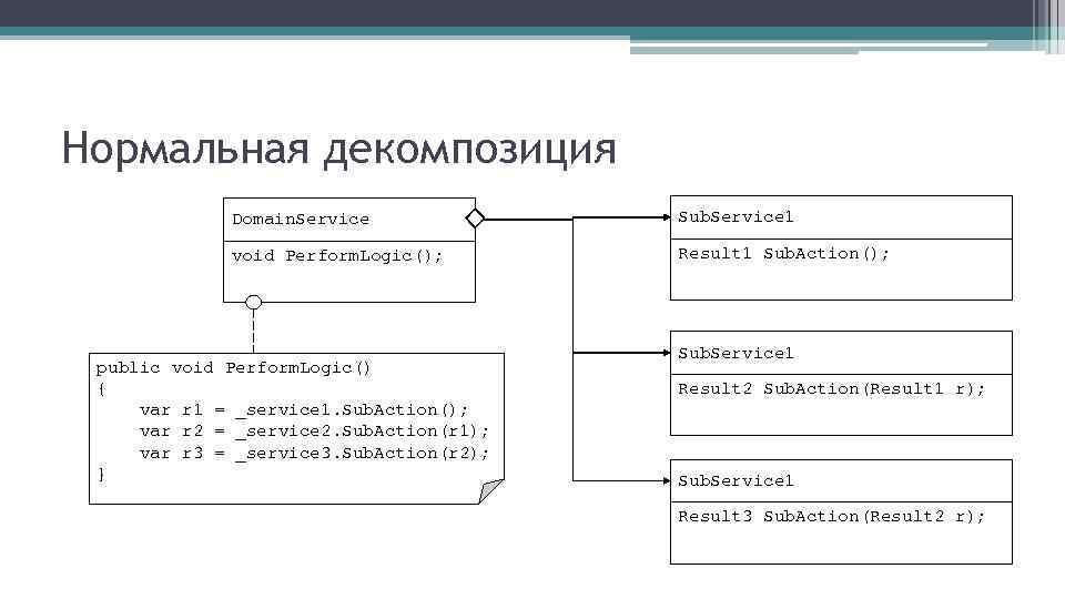 Нормальная декомпозиция Domain. Service Sub. Service 1 void Perform. Logic(); Result 1 Sub. Action();