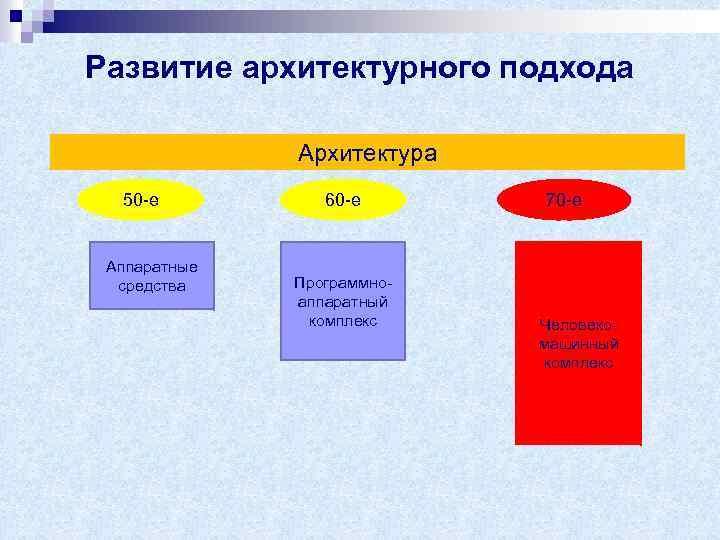 Развитие архитектурного подхода Архитектура 50 -е Аппаратные средства 60 -е Программноаппаратный комплекс 70 -е