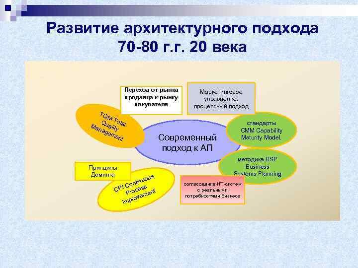 Развитие архитектурного подхода 70 -80 г. г. 20 века Переход от рынка продавца к