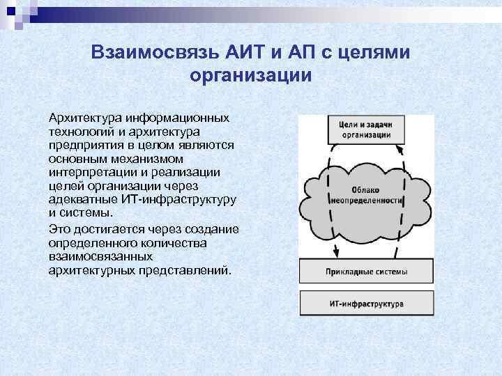 Взаимосвязь АИТ и АП с целями организации Архитектура информационных технологий и архитектура предприятия в