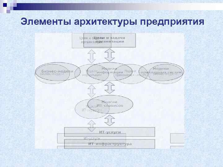 Элементы архитектуры предприятия