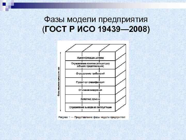 Фазы модели предприятия (ГОСТ Р ИСО 19439— 2008)